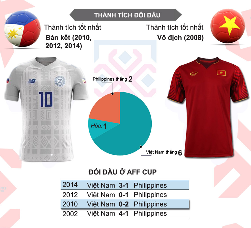 TRỰC TIẾP: Philippines vs ĐT Việt Nam:  - Bóng Đá