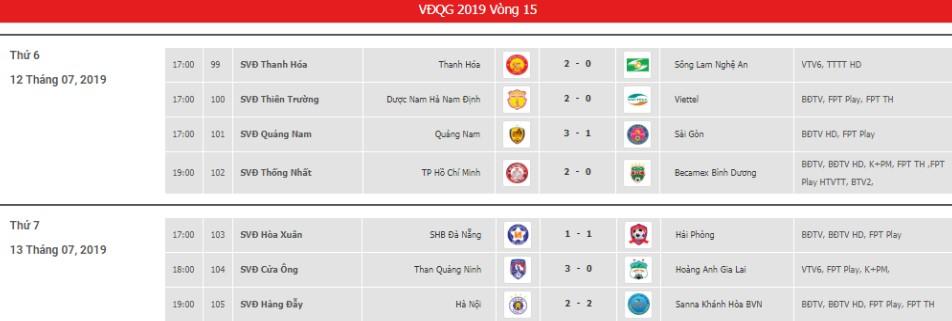 Kết quả vòng 15 V-League 2019: Ngôi đầu đổi chủ, HAGL sa lầy nhóm cuối - Bóng Đá