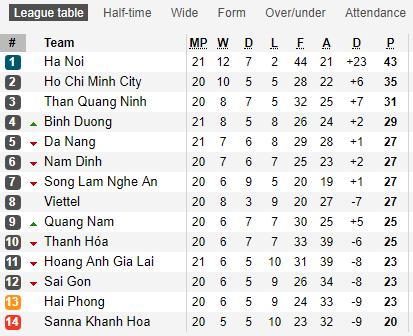 Lịch thi đấu bảng xếp hạng vòng 21 V-League 2019: Hà Nội cũng cố ngôi đầu, HAGL sa lầy nhóm cuối - Bóng Đá