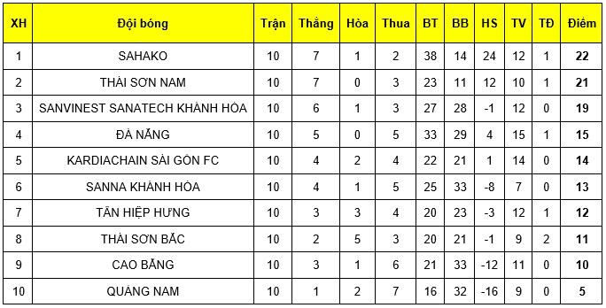 Lượt về giải Futsal VĐQG 2019: Sahako Sài Gòn đòi lại ngôi đầu từ tay Thái Sơn Nam - Bóng Đá