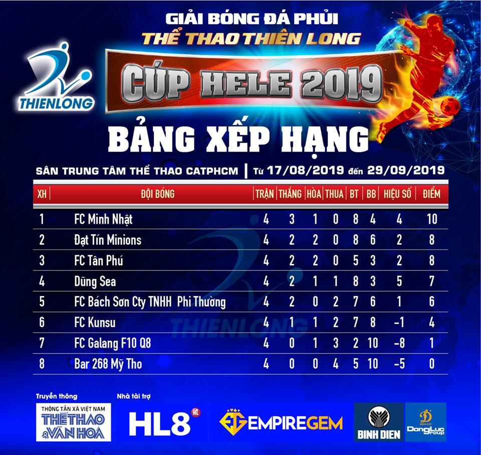 Giải Thể thao Thiên Long 2019: Nhiều cuộc đào thoát ngoạn mục, FC Minh Nhật lần đầu lên đỉnh - Bóng Đá