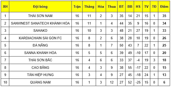"""Giải futsal VĐQG 2019: Thái Sơn Nam """"cưa điểm"""" với Sahako, kịch tính cuộc đua vô địch - Bóng Đá"""