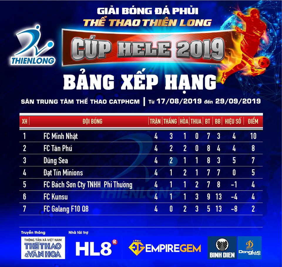 Giải Thể thao Thiên Long Cup Hele 2019: FC Minh Nhật bứt phá, Dũng SEA và Tân Phú còn cửa vô địch - Bóng Đá