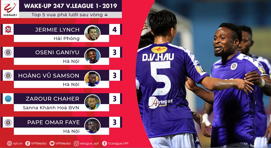 Lucky88 tổng hợp:Vua phá lưới V-League 2019: Chân sút ngoại chiếm ưu thế áp đảo