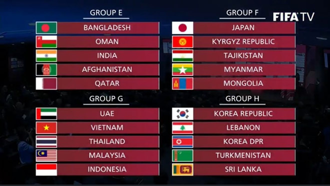 Thấy gì từ kết quả bốc thăm vòng loại World Cup 2022 của ĐT Việt Nam? - Bóng Đá