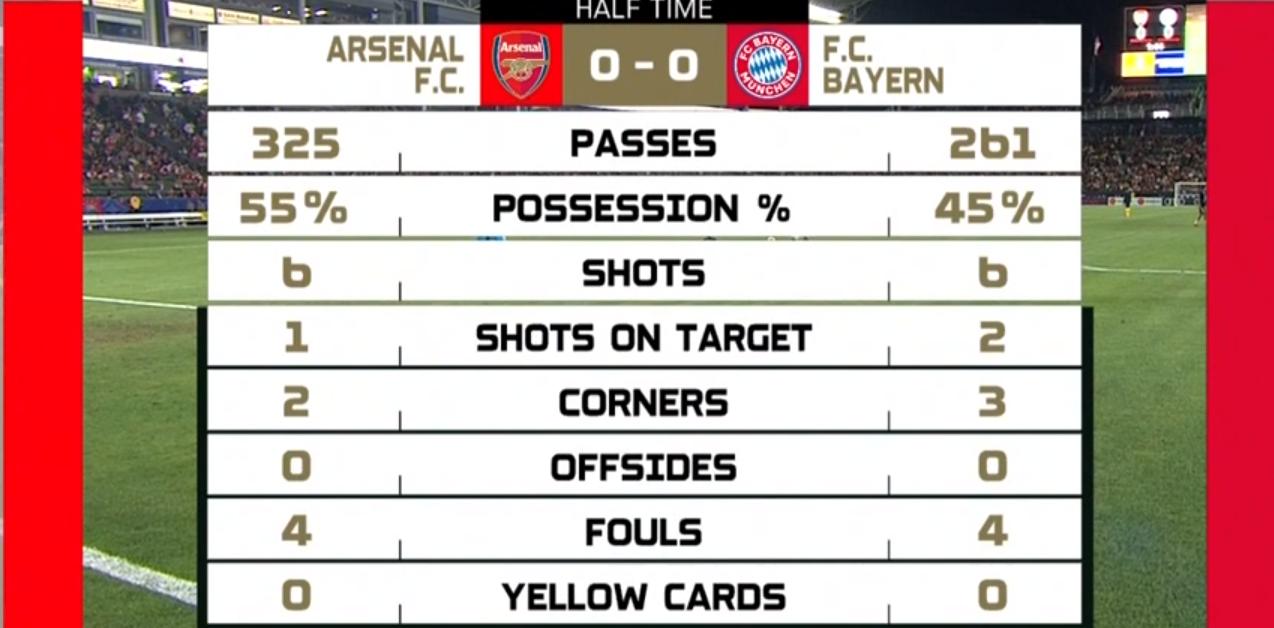 TRỰC TIẾP Arsenal 0-0 Bayern Munich: Hiệp một kết thúc - Bóng Đá
