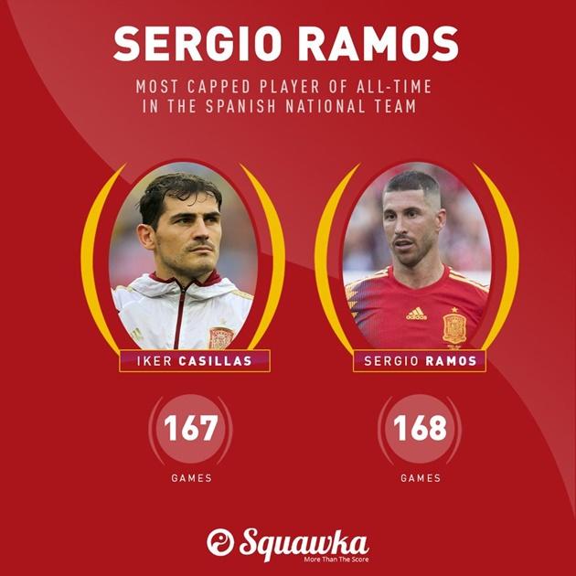 5 điều có thể bạn đã bỏ lỡ trong loạt trận VL EURO 2020: Ramos đi vào lịch sử! - Bóng Đá