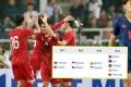 Đã mơ Vàng SEA Games, U22+2 Việt Nam có nên ngại bảng tử thần?