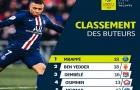 """Hành động đẹp của Mbappe sau khi trở thành """"Vua phá lưới Ligue I"""""""