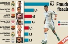 Số tiền mà Ronaldo và các danh thủ trốn thuế là bao nhiêu?
