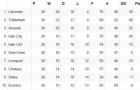 Game dự đoán Leicester vô địch, Vardy sẽ ghi thêm 6 bàn