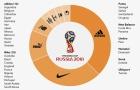 Áo đấu World Cup - Adidas và Nike thống trị, Puma sắp hết thời