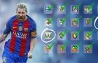 Đội nào ở La Liga chưa bị Messi 'chấm mút'?