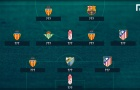 Ronaldo bị gạt khỏi đội hình tiêu biểu lượt đi La Liga