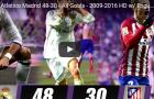 Tất cả những bàn thắng trong lịch sử derby thành Madrid