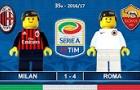 Thảm bại của Milan trước Roma theo phong cách Lego