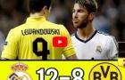 Những lần đụng độ của Real Madrid và Dortmund (2009-2017)