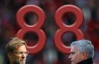 Mourinho rất ngán 'Cô lốp'