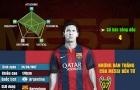 [INFOGRAPHIC] - 100 bàn thắng của Messi và những con số
