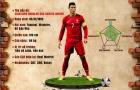 [INFOGRAPHIC] - Dấu ấn của Ronaldo qua các kỳ FIFA The Best