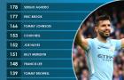 Vượt qua vòng bảng Champions League, Aguero chính thức đi vào lịch sử Man City