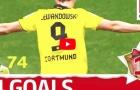 Tất cả các bàn thắng của Robert Lewandowski vào lưới Dortmund