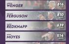 Top 5 HLV đang nắm kỷ lục tại Premier League