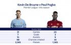 Pogba phải học theo De Bruyne