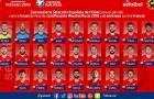 Đội tuyển Tây Ban Nha tham dự World Cup - Đâu rồi hình bóng Barca?