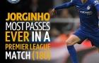 Jorginho lập kỳ tích chuyền bóng khó tin trong ngày buồn của Chelsea