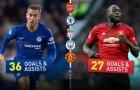 Đại chiến Chelsea vs Man Utd: Hazard – Lukaku so kè
