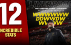 Bạn đã biết 12 thống kê đáng kinh ngạc của Liverpool mùa này chưa?