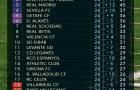Bảng xếp hạng các đội sau vòng 24 La Liga