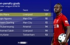 Không penalty, Mane mới là chân sút đáng sợ nhất Premier League