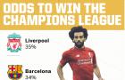 Ai vô địch Champions League trong mắt nhà cái?