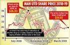 Giá trị thương hiệu Man Utd lao dốc nặng nề thế nào trong một năm qua?
