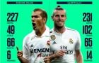 Thống kê: Thành tích của Bale 'ăn đứt' Zidane