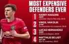 Harry Maguire vượt qua hàng loạt tên tuổi để trở thành hậu vệ đắt nhất lịch sử