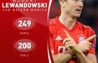 Lewandowski san bằng thành tích ghi bàn khủng chỉ sau 249 trận