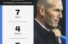 Zidane sa sút thế nào kể từ ngày trở lại Real?