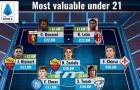 Đội hình U21 đắt giá nhất Serie A 2019 - 2020: De Ligt, Donnarumma có mặt