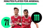 SỐC! Quá đau đớn, Ozil còn kém hơn cả 'hàng thải' Arsenal