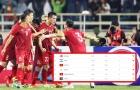 CHÍNH THỨC: ĐT Việt Nam nhận tin cực vui từ BXH FIFA tháng 11