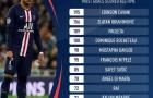 Kylian Mbappe đạt kỷ lục không tưởng ở PSG