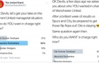 Sau 2 trận, CĐV Man Utd 'lật mặt' khó tin