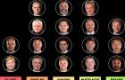 Xếp 20 HLV Premier League vào các nhóm: đẳng cấp, xuất sắc, giỏi, bình thường, tệ hại