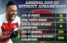 Nếu không có Aubameyang, Arsenal đã phải vất vả trụ hạng ở NHA 19/20