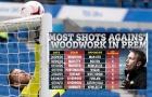 5 lần sút chạm cầu môn Man Utd, Brighton lập kỷ lục buồn tại NHA