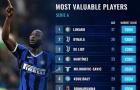10 cầu thủ đắt giá nhất Serie A 2020-21: Bất ngờ với Lukaku, Ronaldo