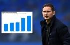 Chuyện ở Chelsea: 200 triệu bảng và cái khó của Lampard